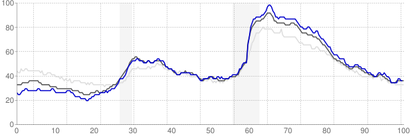 Greensboro, North Carolina monthly unemployment rate chart